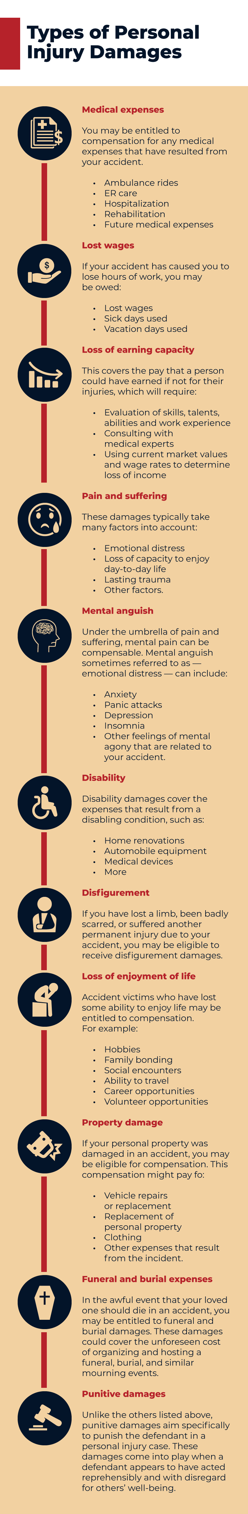 types of personal injury damages infographic